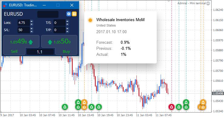 Admiral Calendar indicator het laatste handelsnieuws, events en handelskansen in je grafiek