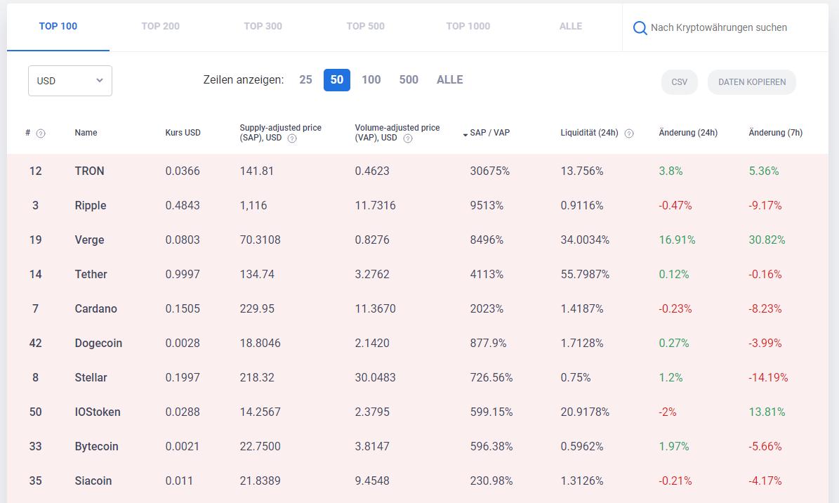 Unser Bubble-O-Meter - das Analysetool für Kryptowährungen