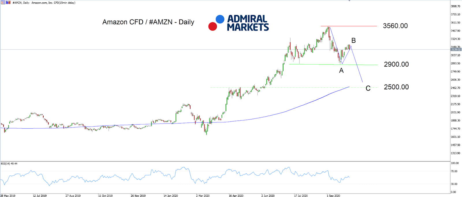 Admiral Markets MT5 with MT5SE Add-on #AMZN CFD Daily chart