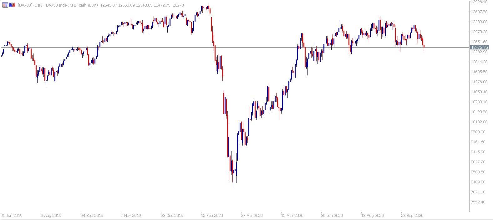 Admiral Markets MetaTrader 5. Daily CFD DAX chart