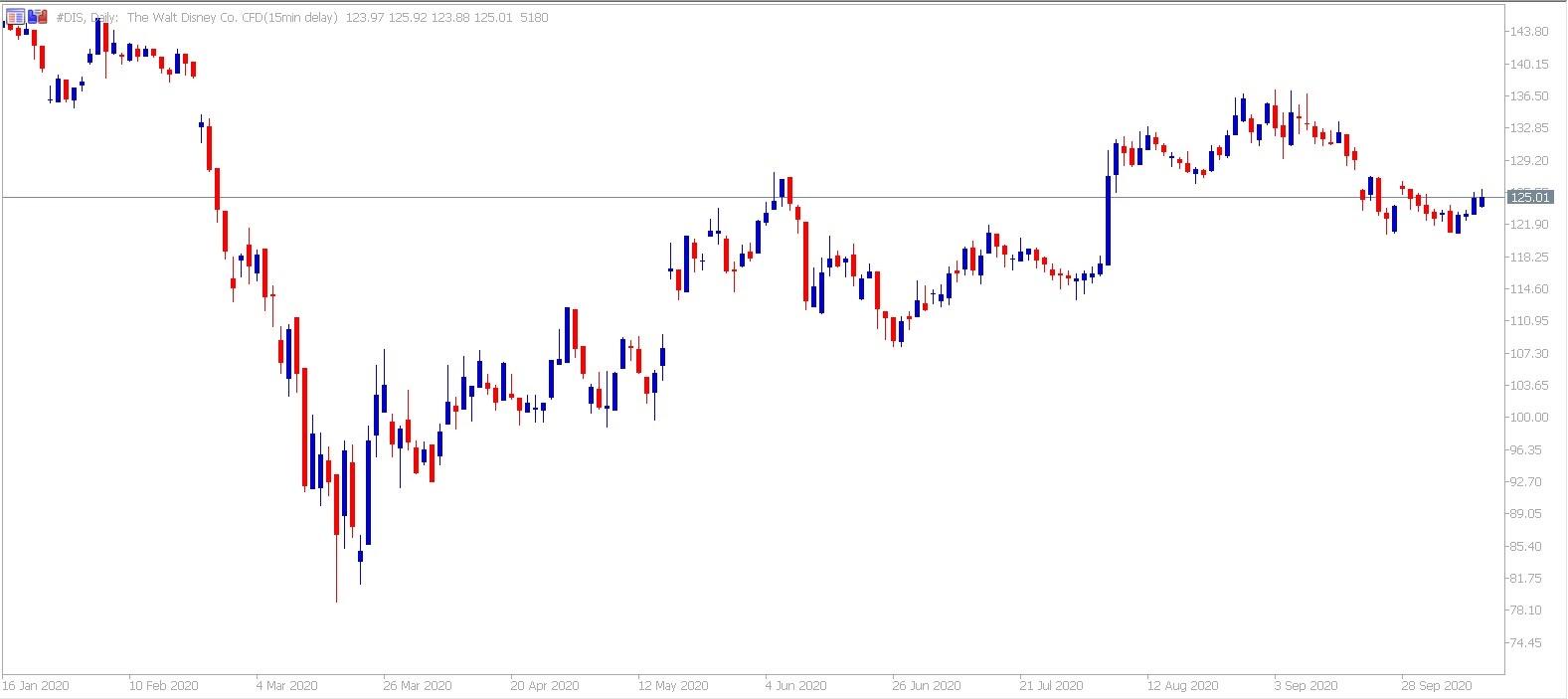 Admiral Markets MetaTrader 5. Daily CFD Disney chart