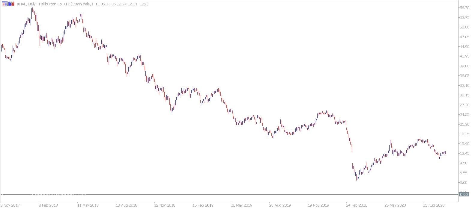 Admiral Markets MetaTrader 5. Halliburton CFD Daily Chart