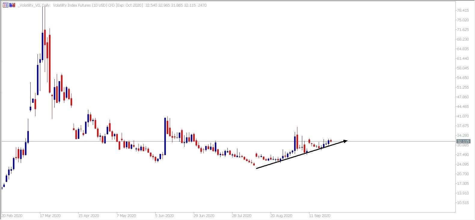 Admiral Markets MetaTrader 5. Denní graf VIX CFD
