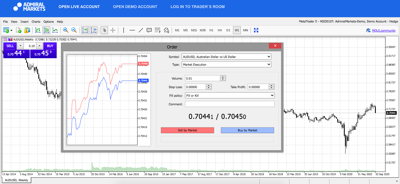 Admiral Markets MetaTrader 5 Web, AUDUSD, Weekly