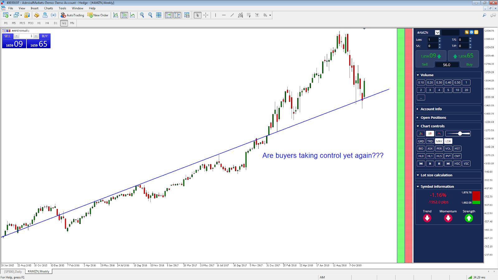 Investavimas i akcijas - Experian akcijos