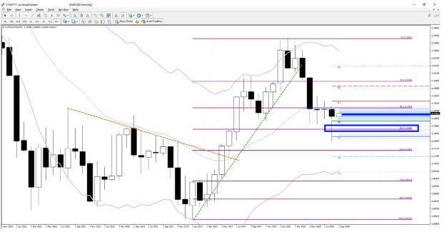 análisis técnico Eur dólar