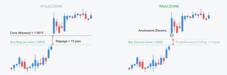 Anulowanie zleceń stop, gdy ceny wyzwalające przekraczają predefiniowany maksymalny poślizg