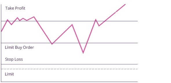Penerapan Stop Loss pada chart.