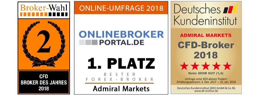 Kundenzufriedenheitsumfragen zu deutschen Forex und CFD Brokern 2018