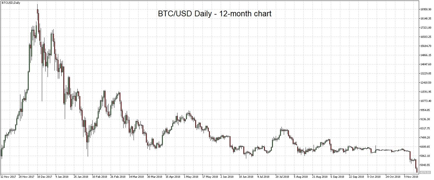 BTCUSD chart