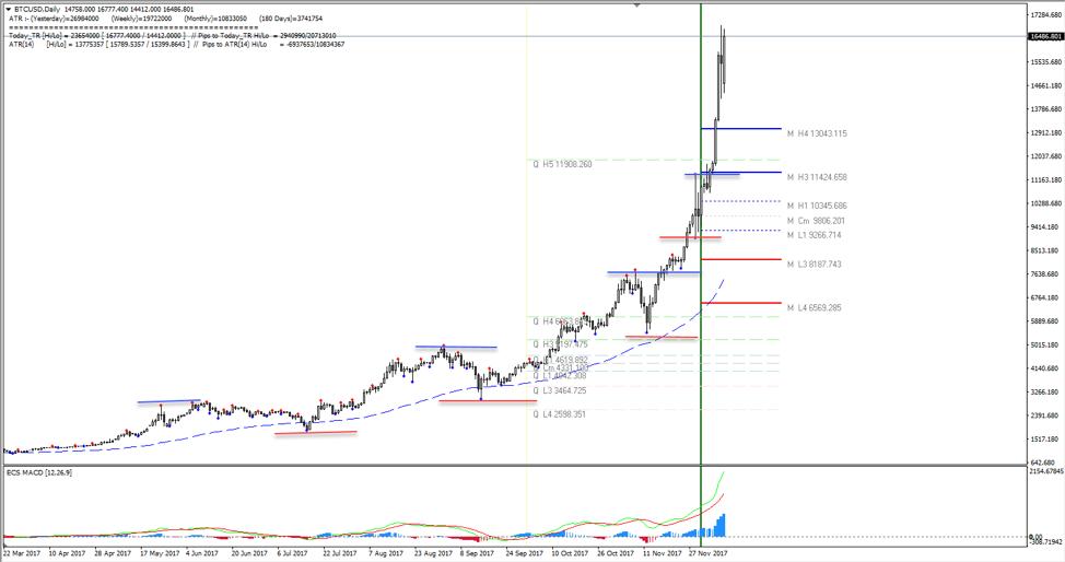 btc futures cme chart