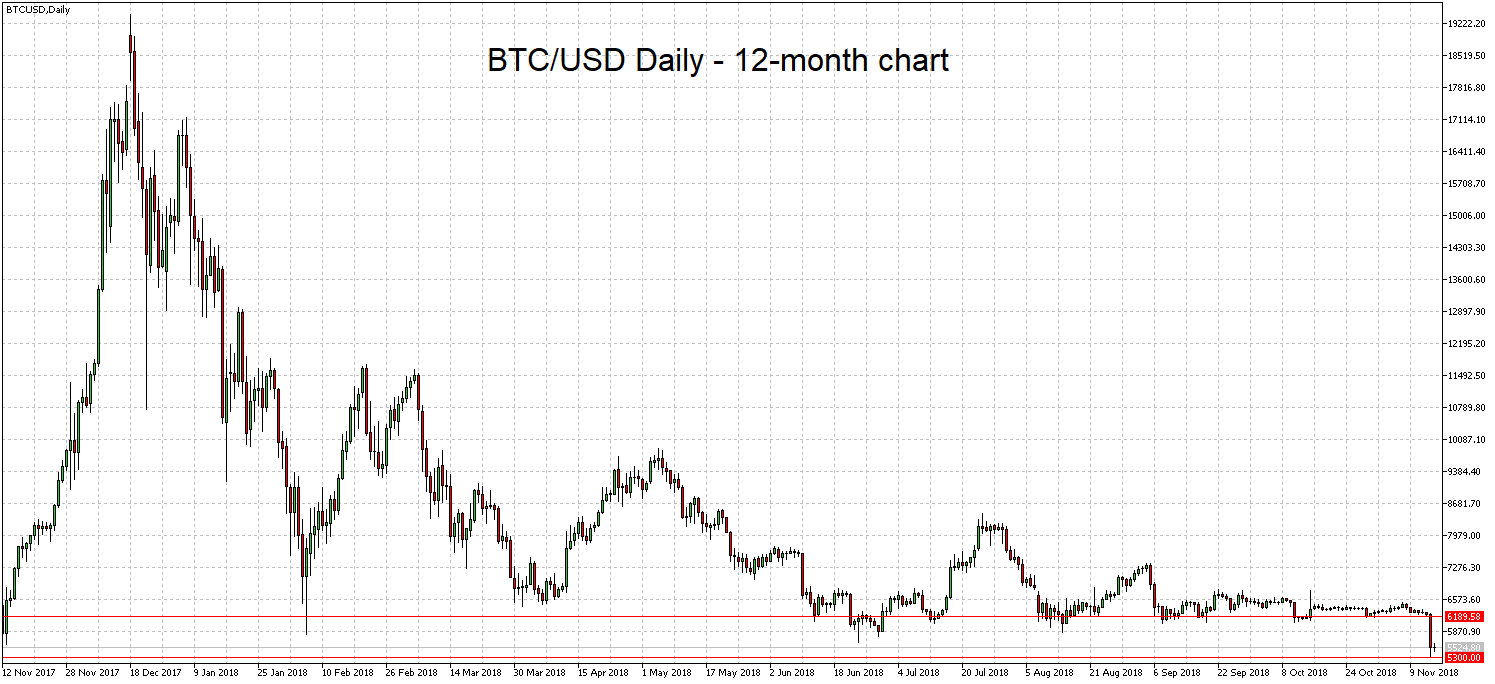 BTC/USD 12-month chart