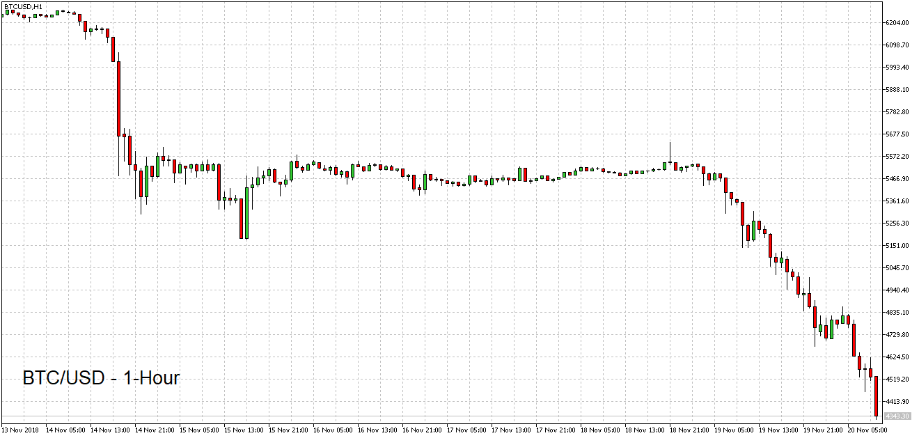 BTC/USD 1 hour chart