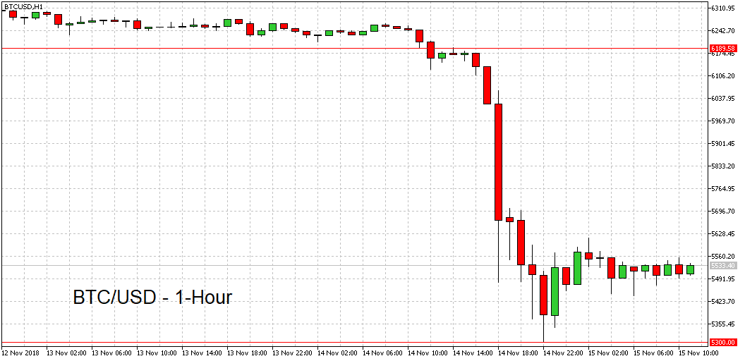 BTC/USD 1 hour chart