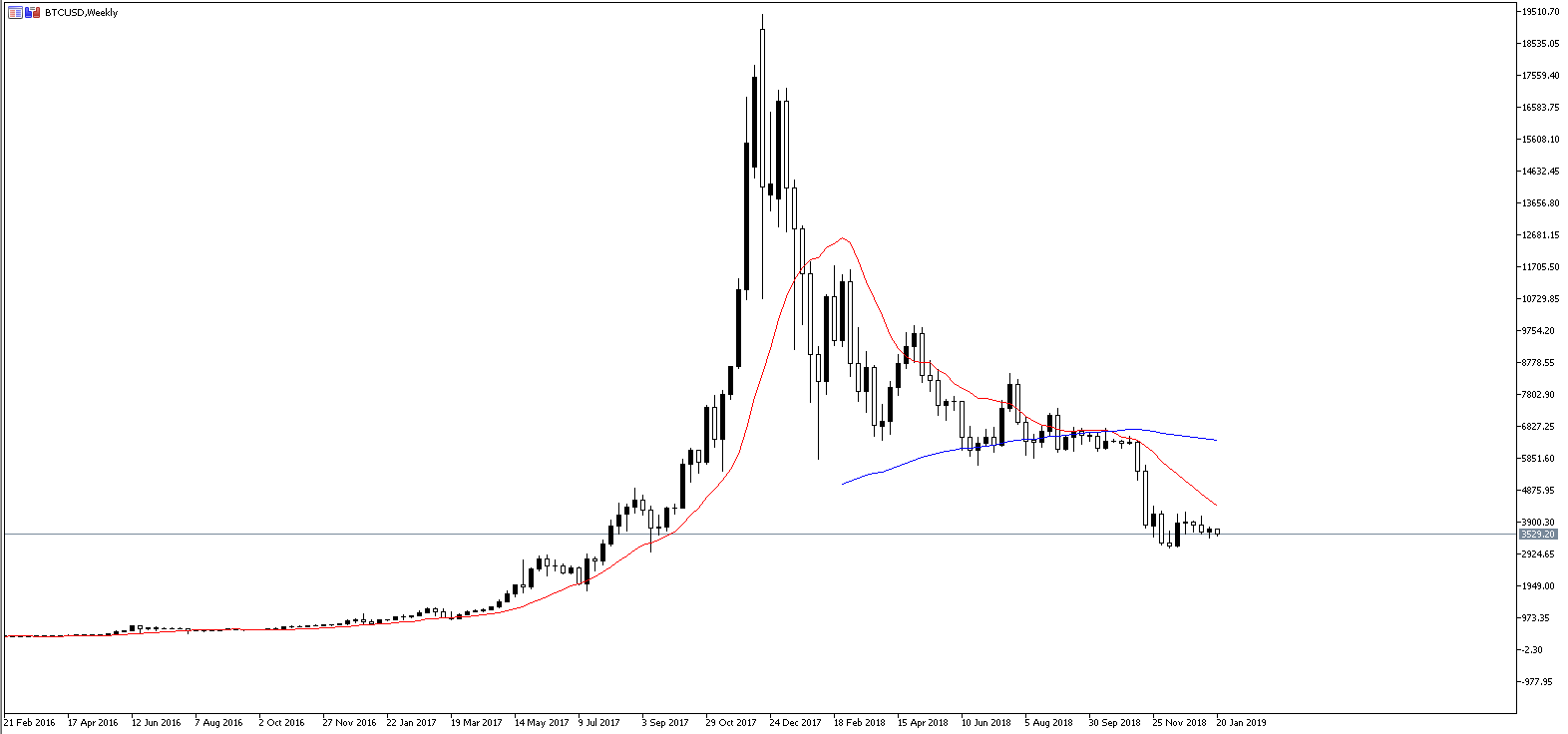BTC/USD gráfica semanal