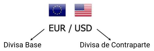 Divisa Base Forex