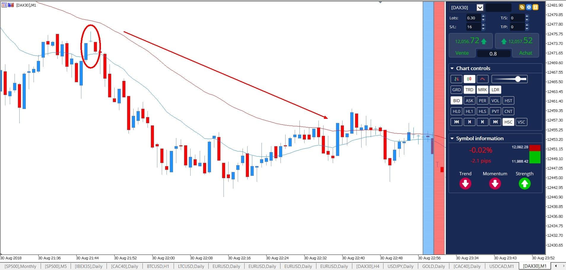 chart pattern trading - candlesticks uitleg