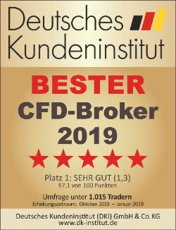Kundenumfrage 2019: Der beste CFD-Broker 2019 ist Admiral Markets laut dem DKI