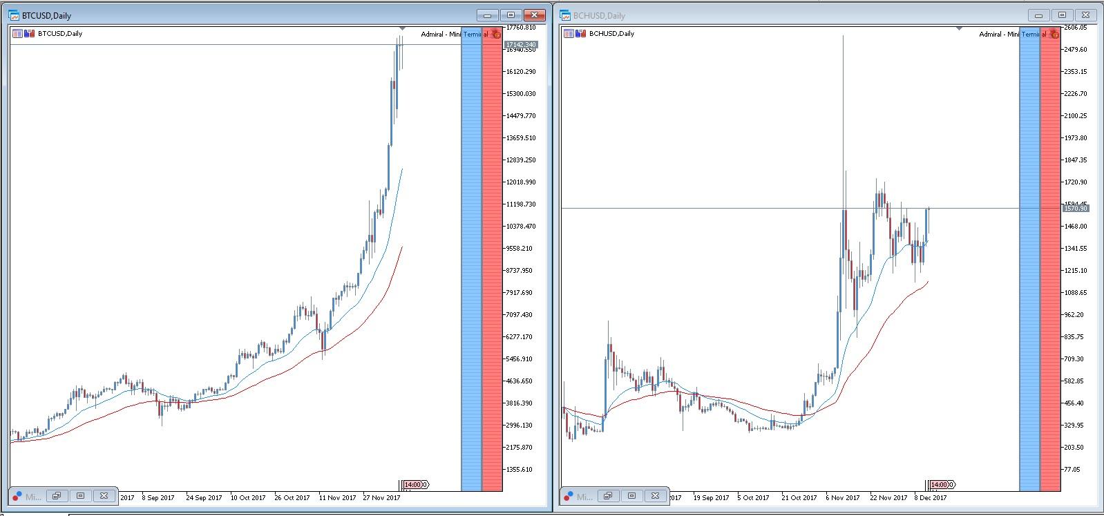 Bitcoin Cash vs Bitcoin