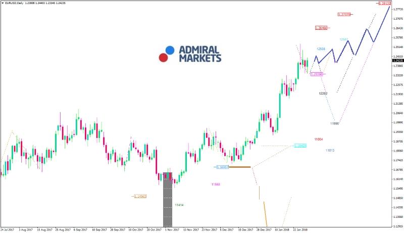 EURUSD-Chart 31.01.