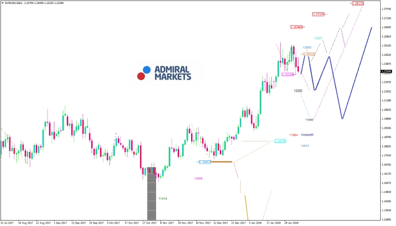 EURUSD Chart Admiral Markets 07.02.2018