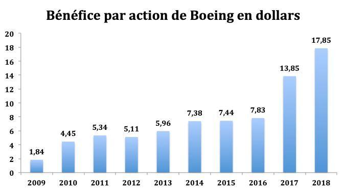 Analyse Bénéfice par Action Boeing