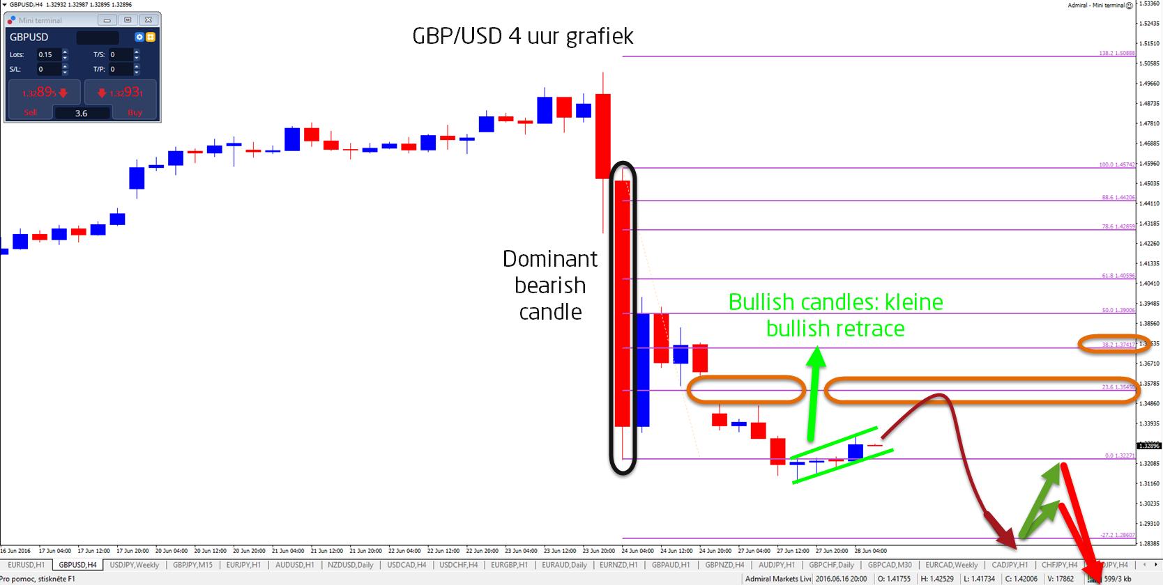 Brexit-grafiek-4-uur-GBP-USD
