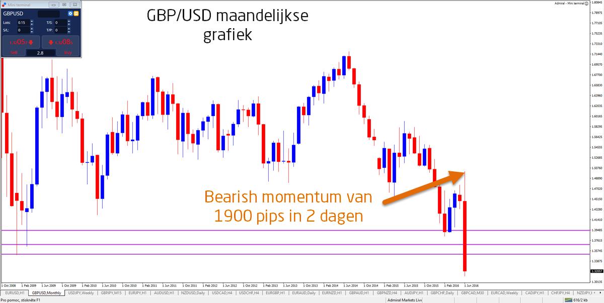 Brexit-grafiek-daling-GBP-USD