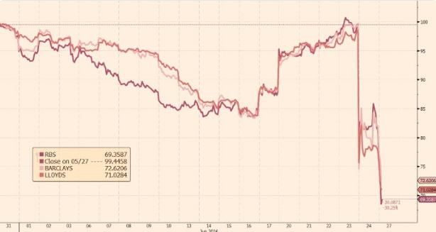 Brexit-grafiek-met-waardedaling-van-Engelse-banken-in-juni-2016-van-de-Financial-Times