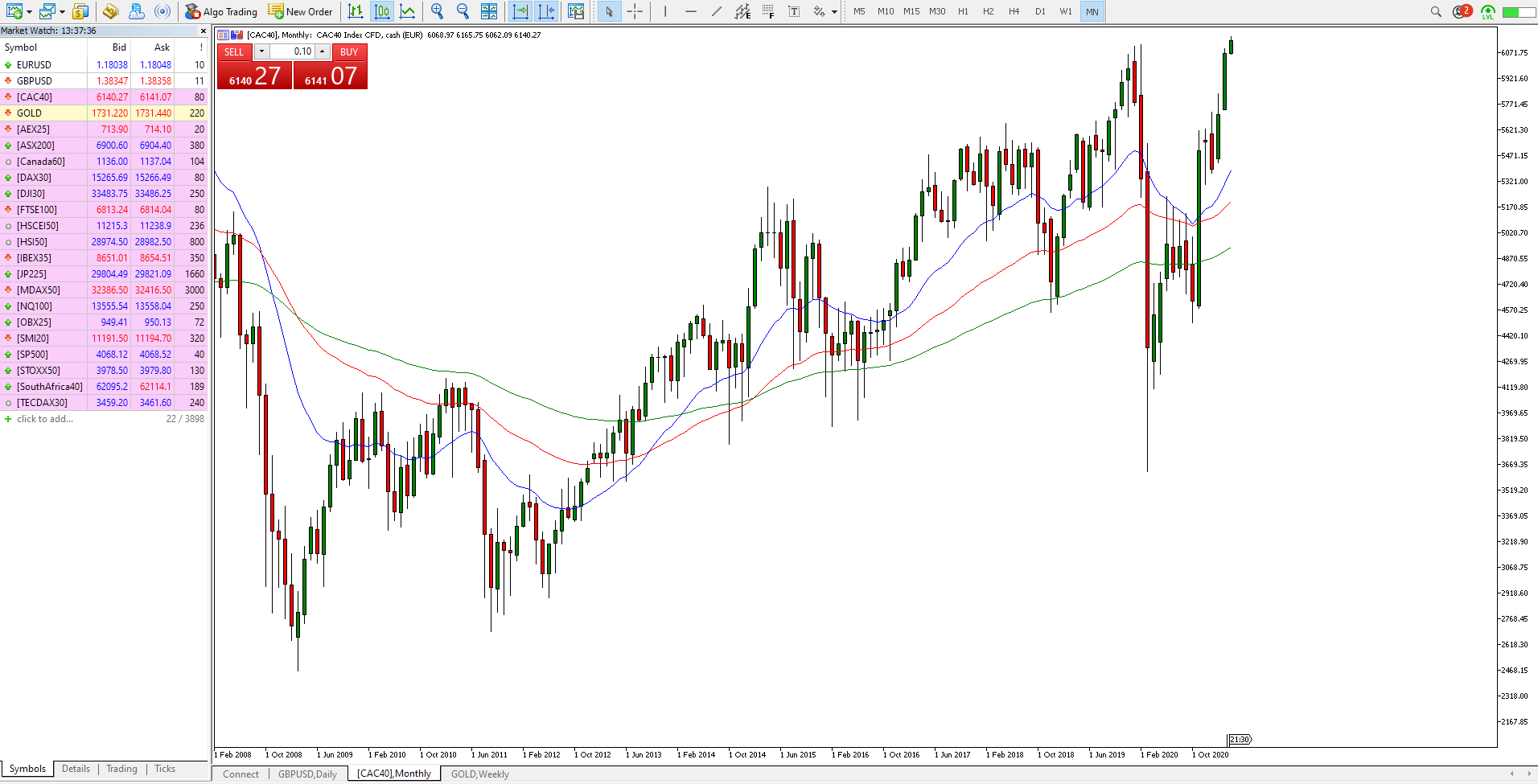CAC 40 Index Live Price Chart MT5