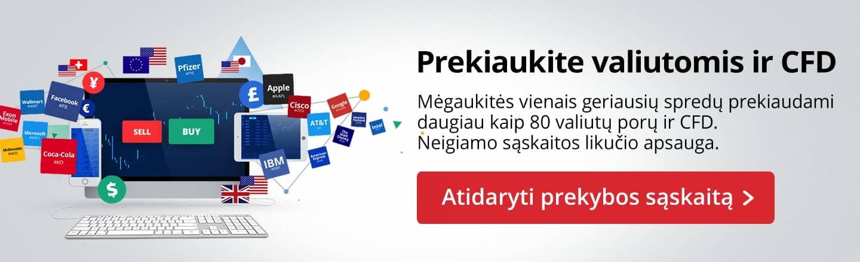 Forex rinka