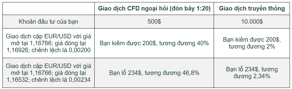giao_dich_cfd_vang_voi_don_bay_-_mtrading
