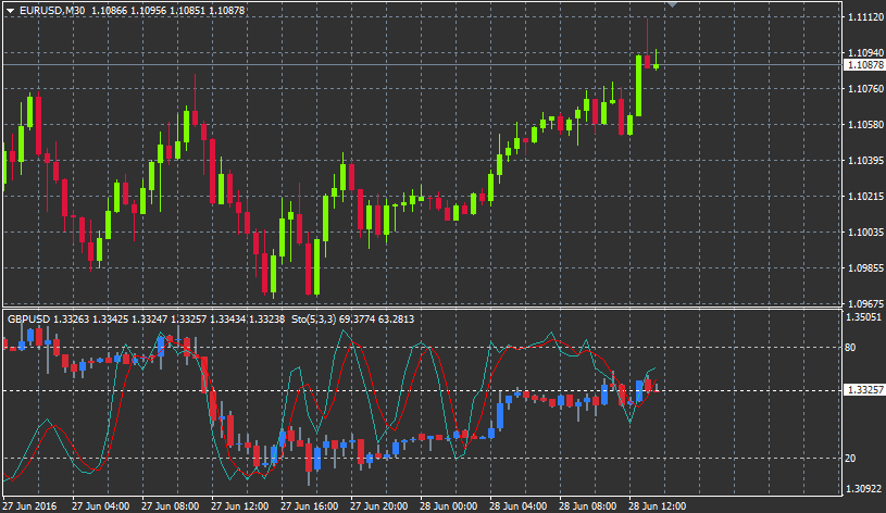 Chart-in-Chart Indicator