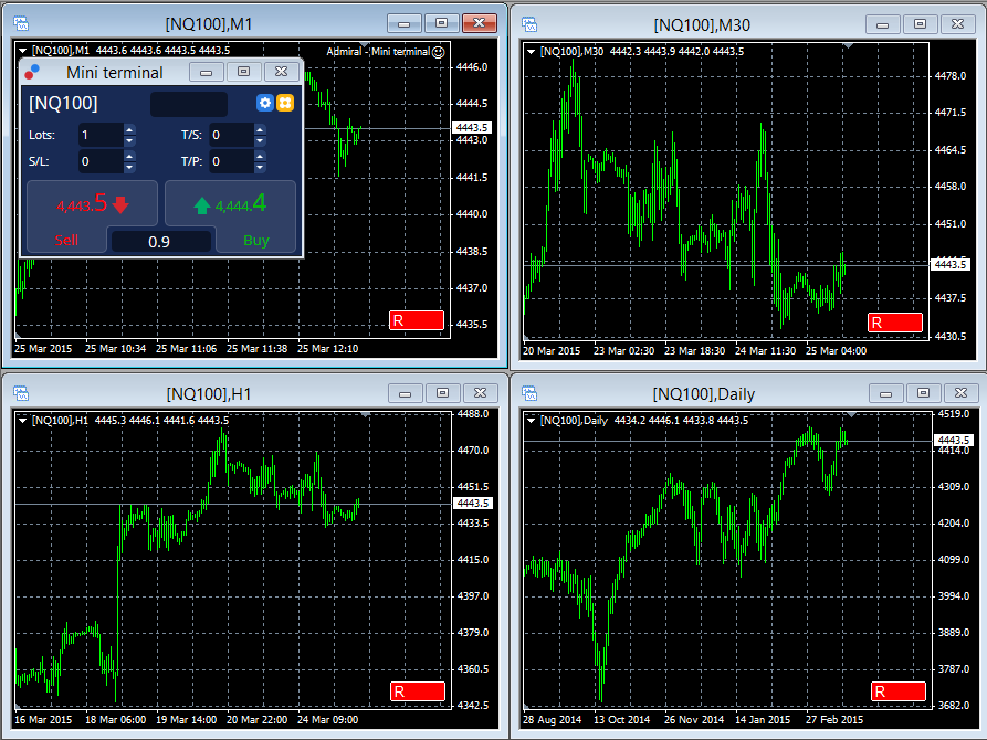 Supreme forex profiteer mt4 indicator
