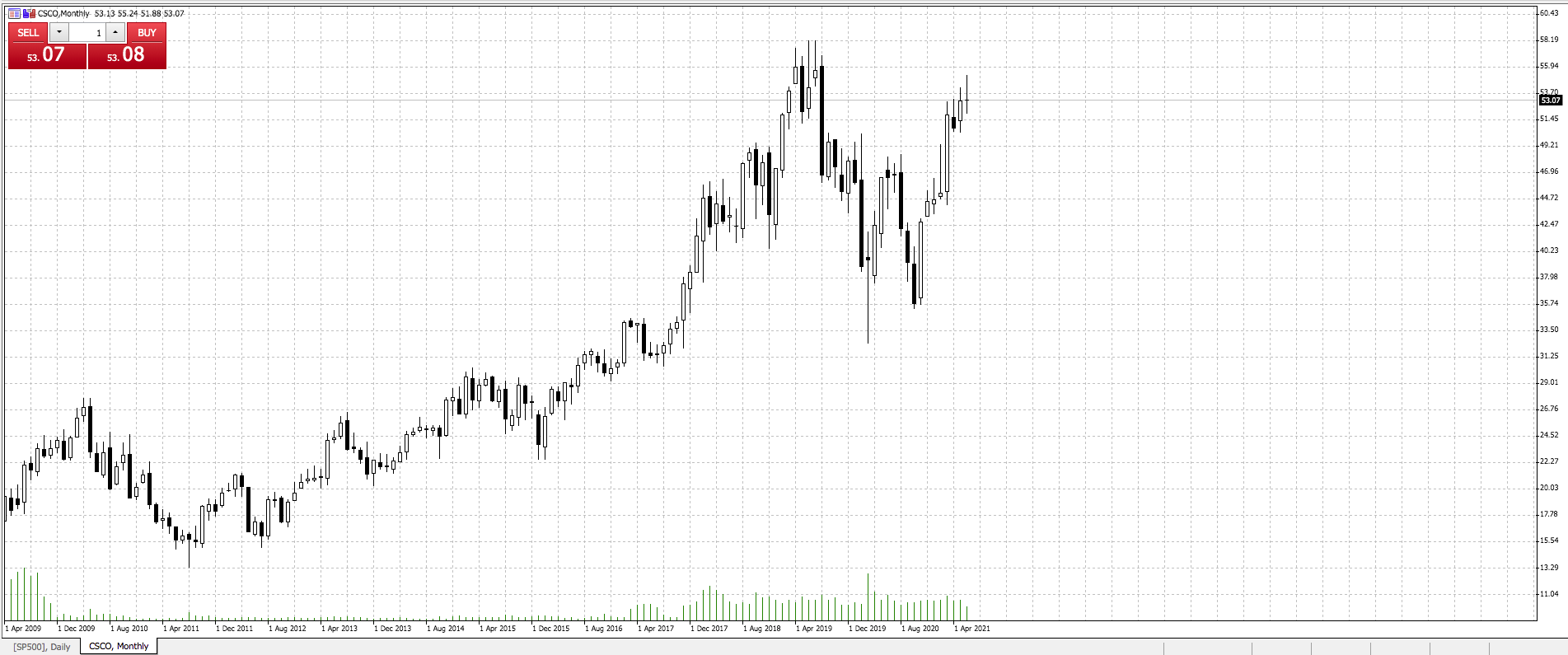 Cisco Systems Olympic Stock