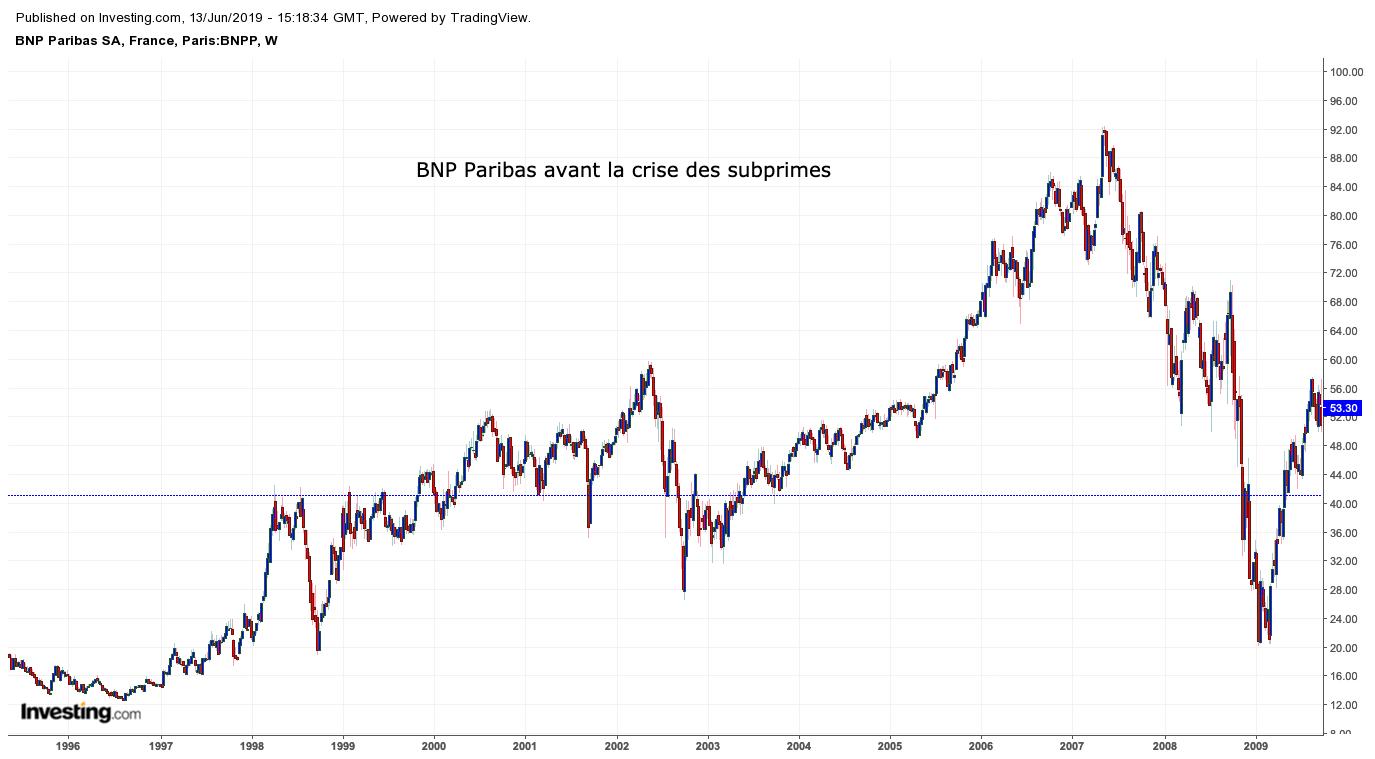 BNP Paribas analyse graphique avant 2008
