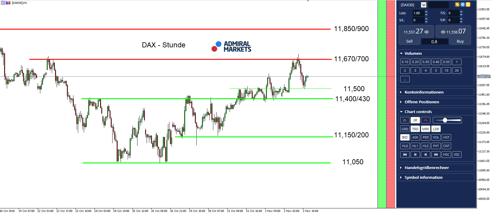 DAX30 Analysis