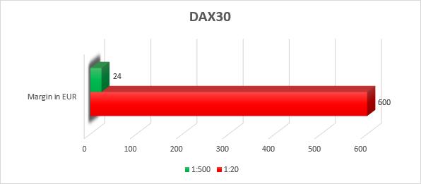 Exemple de calcul de marge DAX30 statut Particulier et statut Pro