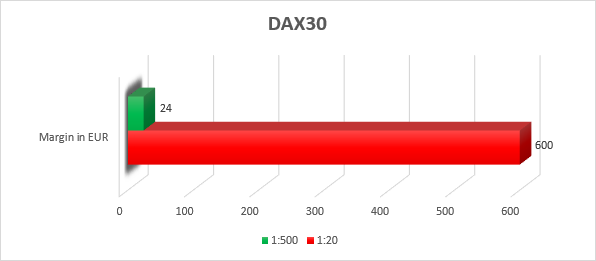 DAX30 CFD margin