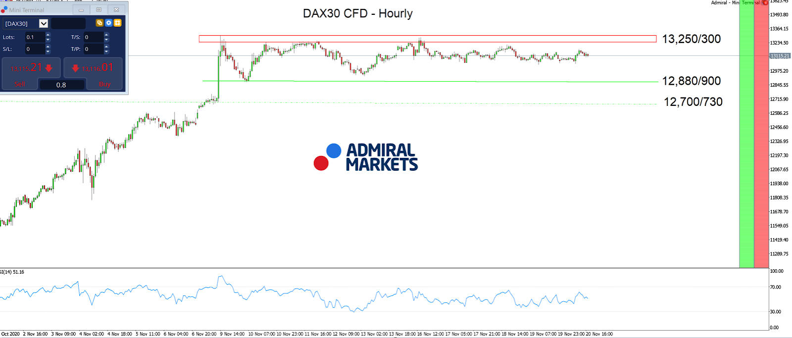 DAX30 CFD Hourly
