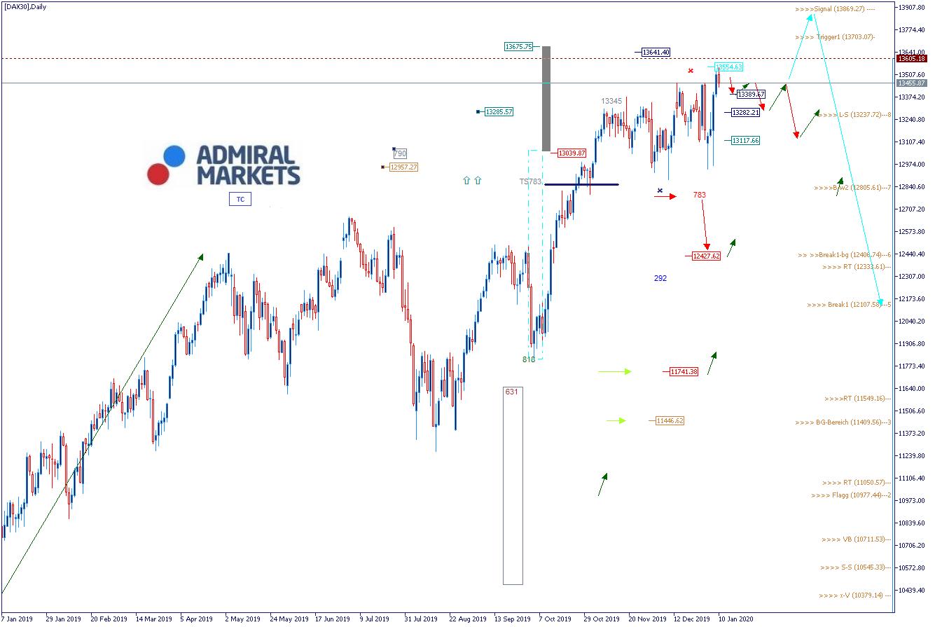 DAX Index: aktuelle Analyse und Wochenausblick - DAX30 CFD