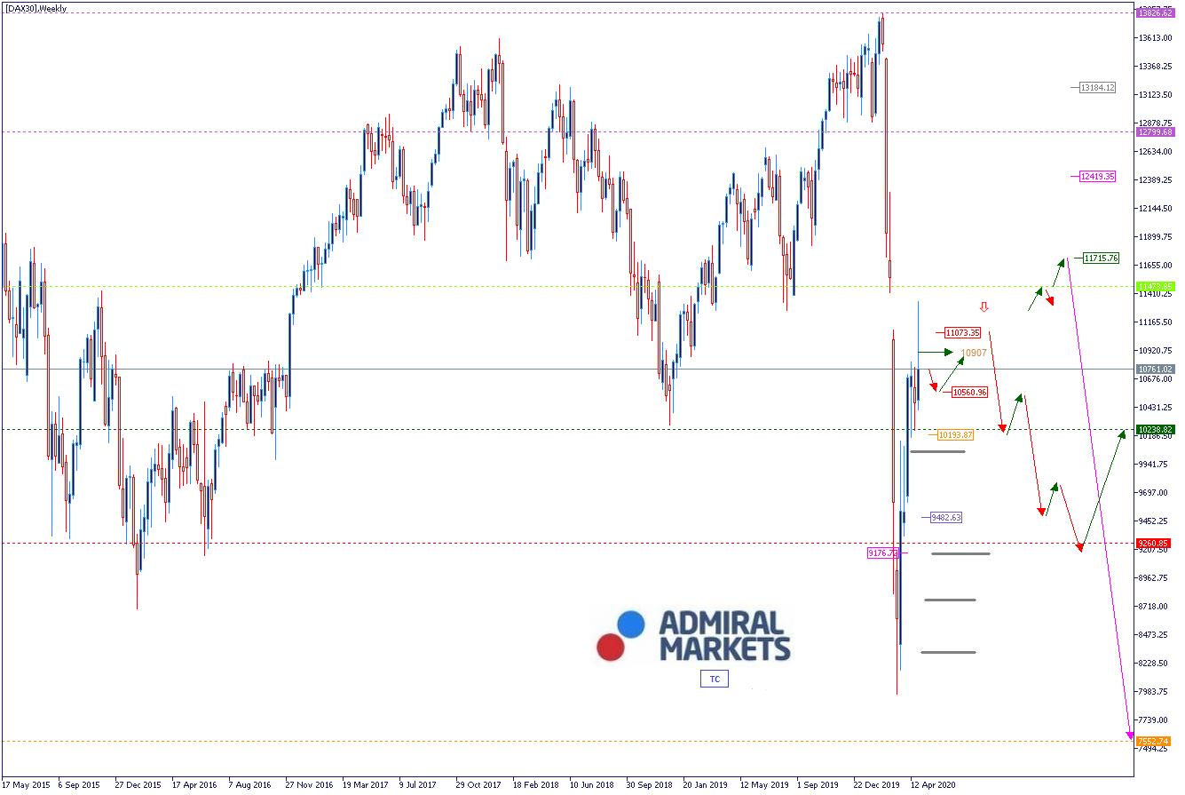 DAX Analyse & Wochenausblick mit Setups 04.05.2020 - DAX30