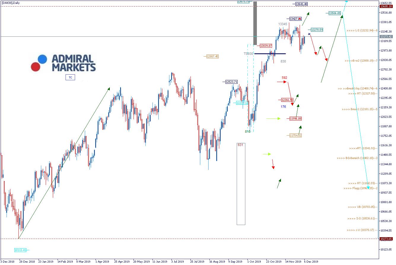DAX Analyse & Wochenausblick 09.12.19 - DAX30 CFD