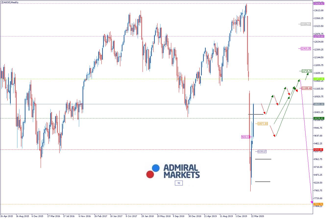 DAX Analyse 14.04.2020 - Wochenausblick mit Setups