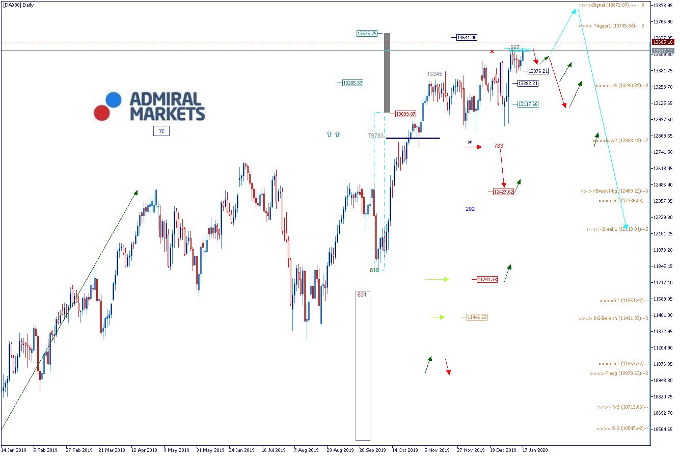 DAX Analyse: Chartanalyse und Wochenausblick 20.01.2020 - DAX30