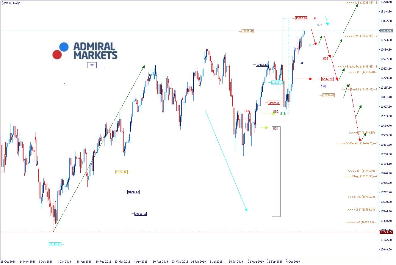DAX Analyse & Wochenausblick - DAX30 CFD