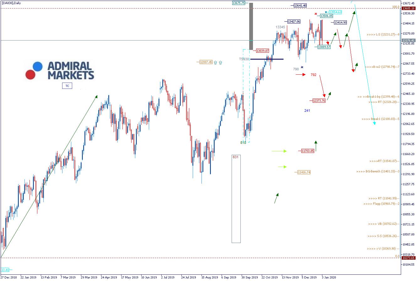 DAX Analyse & Wochenausblick 06.01.2020 - DAX30
