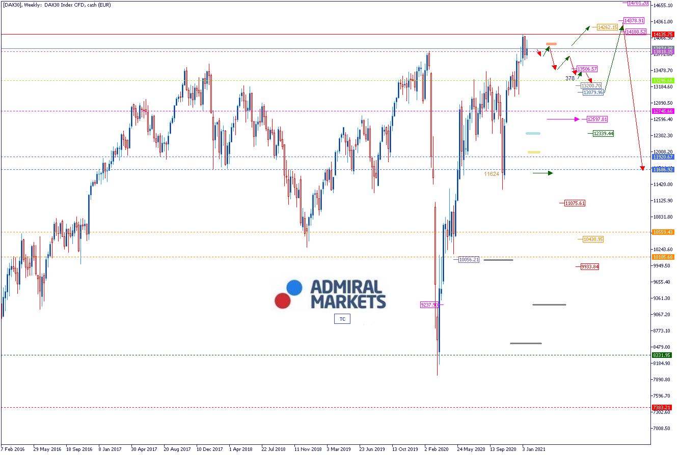 Dax 30 Aktuelle Börsenkurse