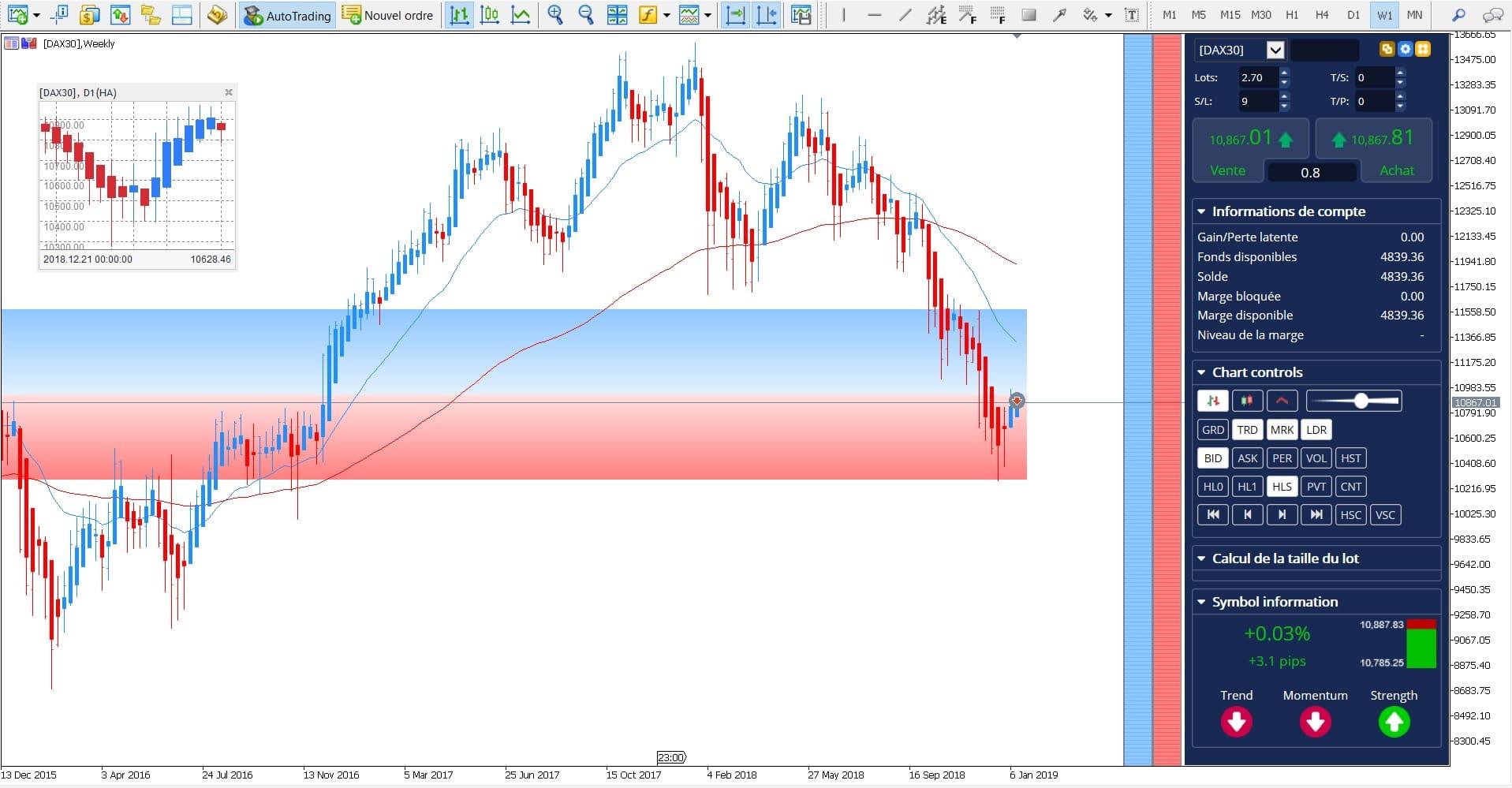 Swing Trading - DAX30 CFD