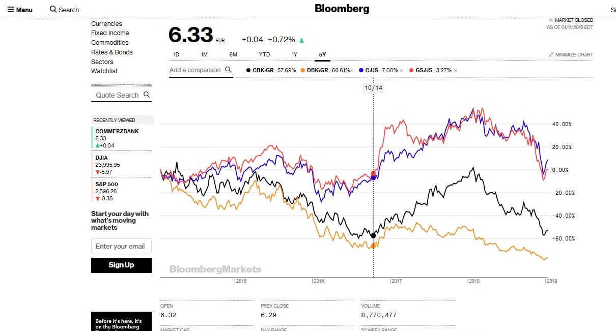 Bloomberg chart DBK